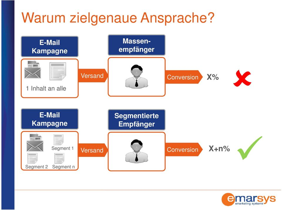 Versand Conversion X% Conversion X% E-Mail Kampagne