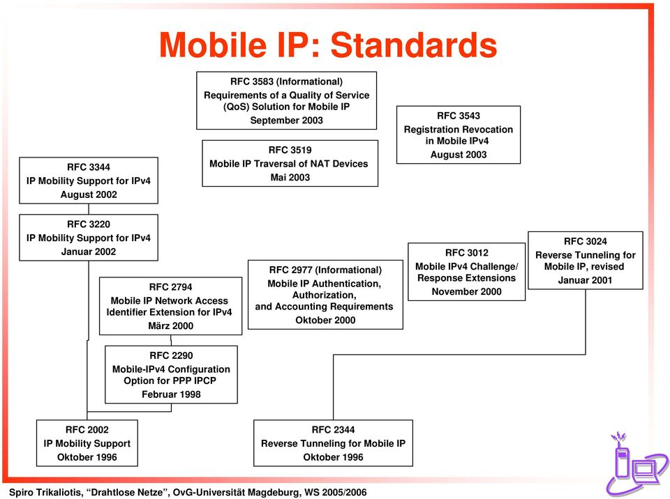for IPv4 März 2000 RFC 2977 (Informational) Mobile IP Authentication, Authorization, and Accounting Requirements Oktober 2000 RFC 3012 Mobile IPv4 Challenge/ Response Extensions November 2000 RFC