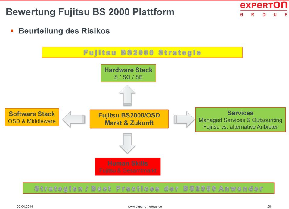 Markt & Zukunft Services Managed Services & Outsourcing Fujitsu vs.