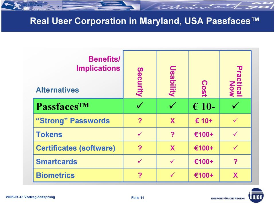 Passfaces 10- Strong Passwords? X 10+ Tokens?