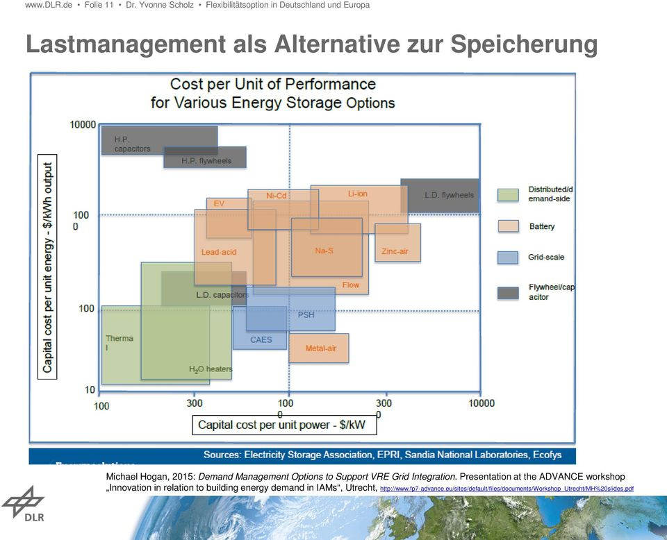 Speicherung Michael Hogan, 2015: Demand Management Options to Support VRE Grid Integration.
