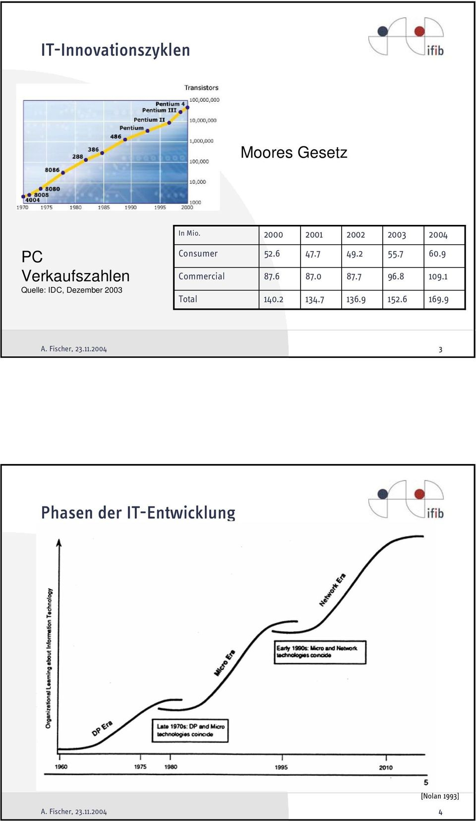2003 Consumer Commercial Total 52.6 87.6 140.2 47.7 87.0 134.7 49.