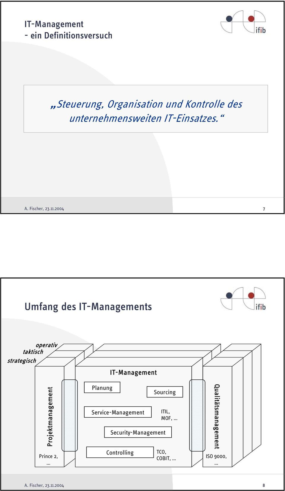 7 Umfang des IT-Managements operativ taktisch strategisch Projektmanagement Prince