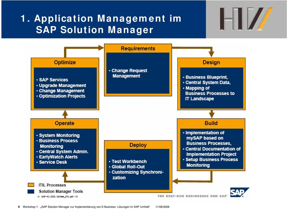 Solution Manager zur Implementierung