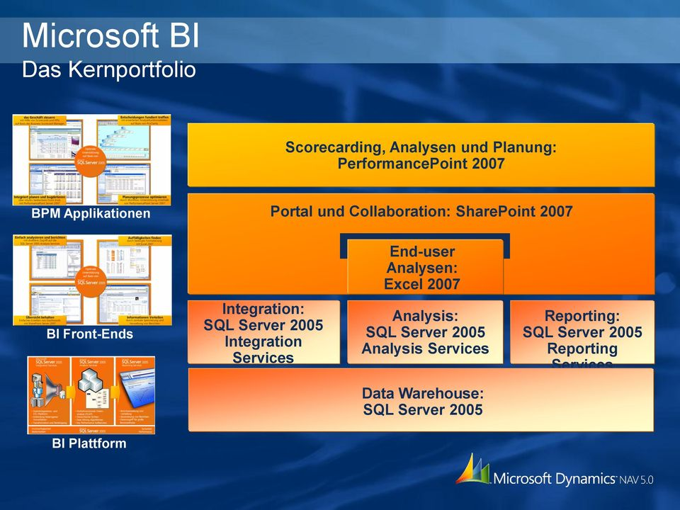 Front-Ends Integration: SQL Server 2005 Integration Services Analysis: SQL Server 2005