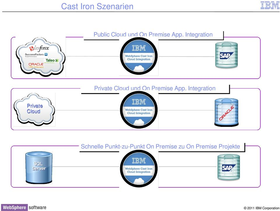 App. Integration Private Cloud Schnelle
