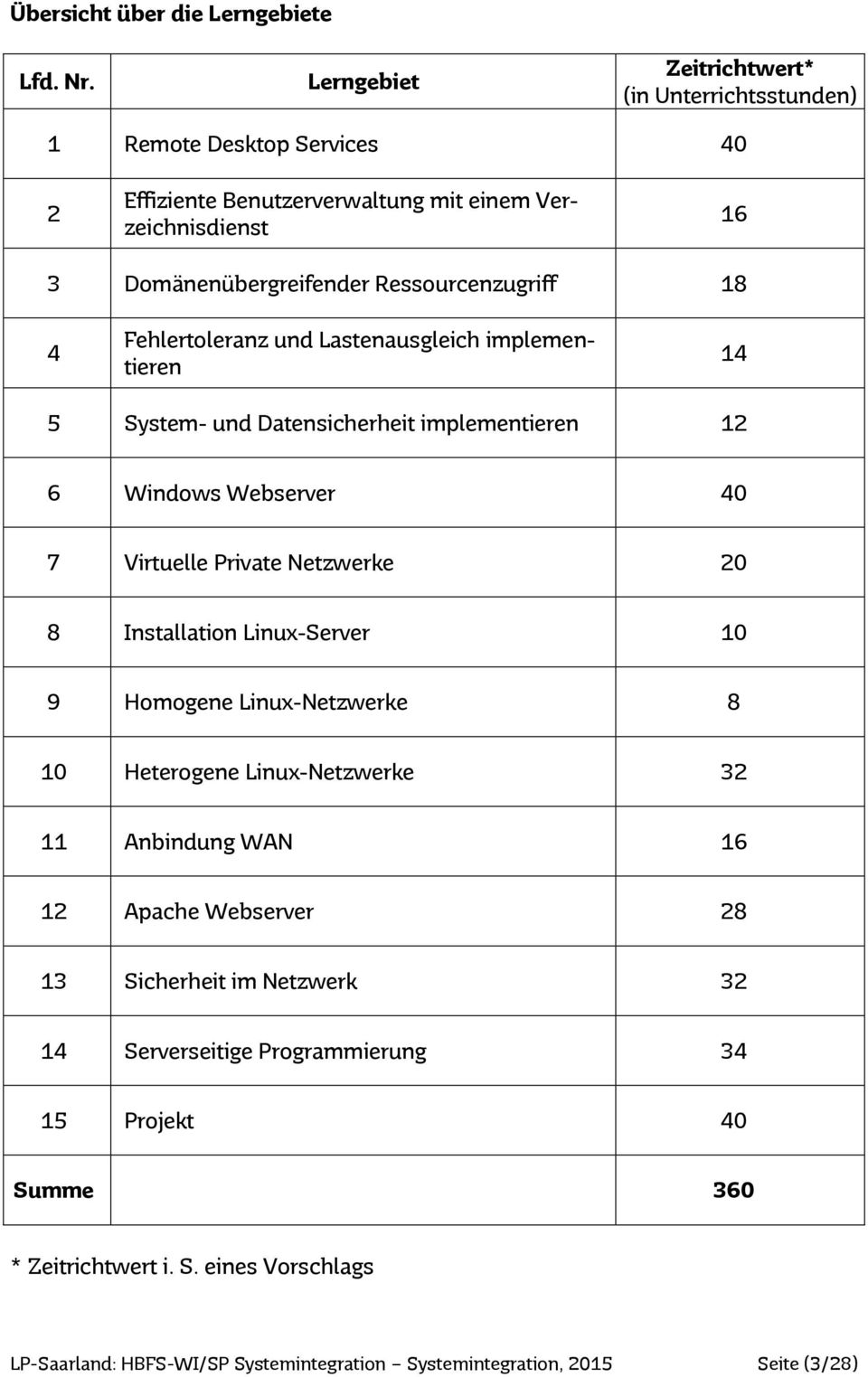 Fehlertoleranz und Lastenausgleich implementieren 14 5 System- und Datensicherheit implementieren 12 6 Windows Webserver 40 7 Virtuelle Private Netzwerke 20 8 Installation