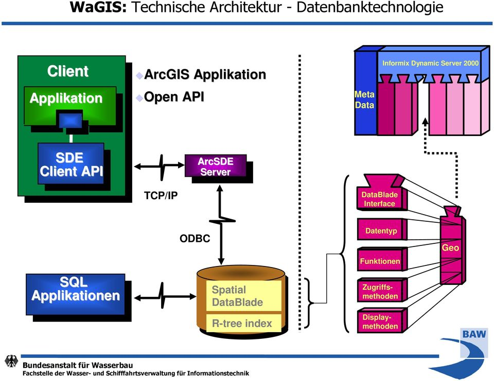 Client API ArcSDE Server TCP/IP DataBlade Interface ODBC Datentyp Funktionen