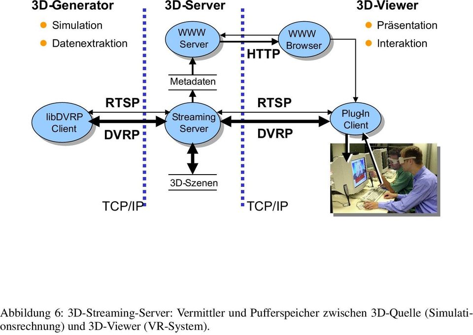 DVRP Plug-In Client 3D-Szenen TCP/IP TCP/IP Abbildung 6: 3D-Streaming-Server: