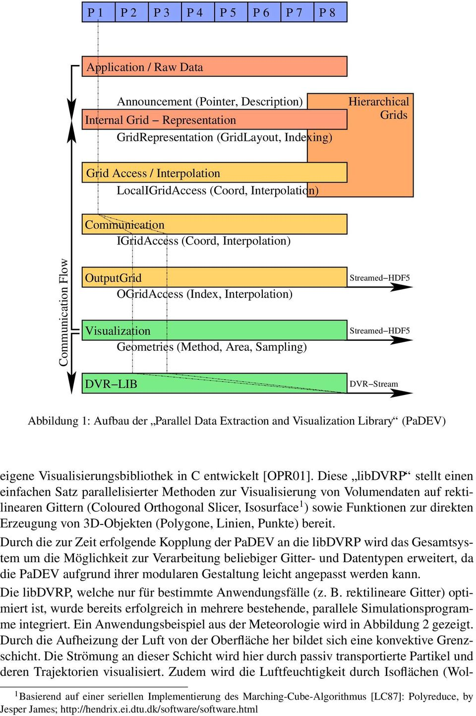 (Method, Area, Sampling) DVR LIB Streamed HDF5 Streamed HDF5 DVR Stream Abbildung 1: Aufbau der Parallel Data Extraction and Visualization Library (PaDEV) eigene Visualisierungsbibliothek in C
