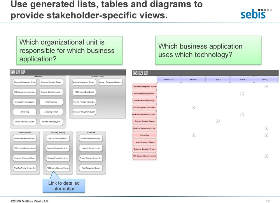 Which organizational unit is responsible for which business