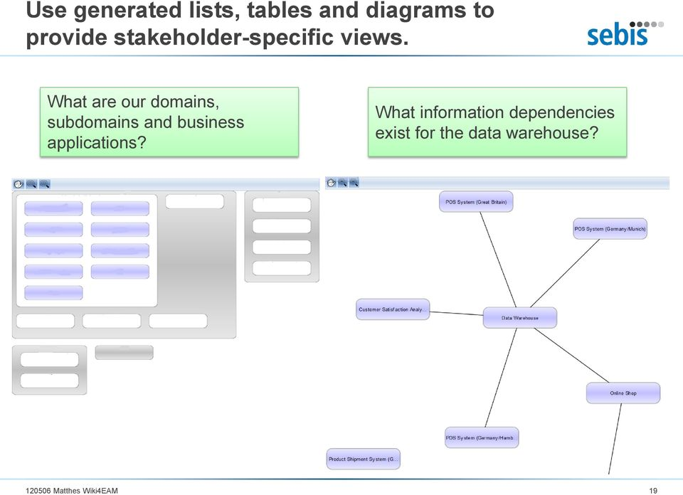 What are our domains, subdomains and business
