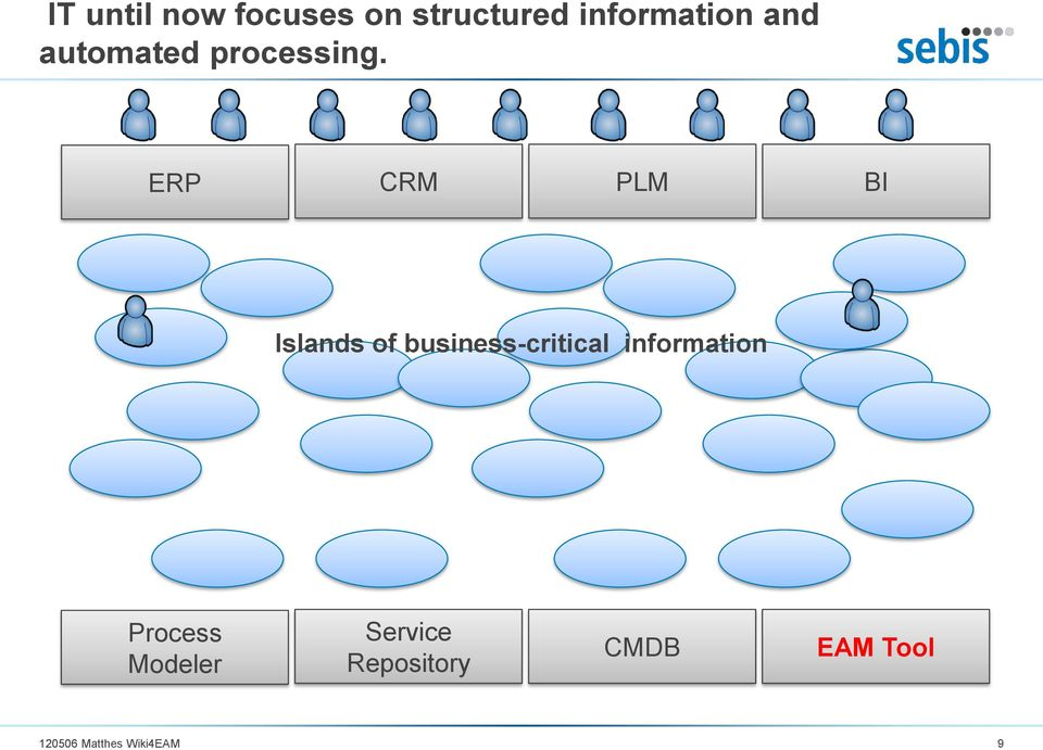 ERP CRM PLM BI Islands of business-critical