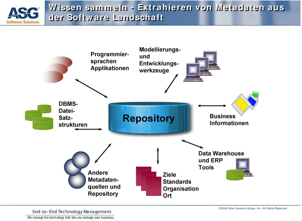 DBMS- Datei- Satzstrukturen Repository Business Informationen Andere