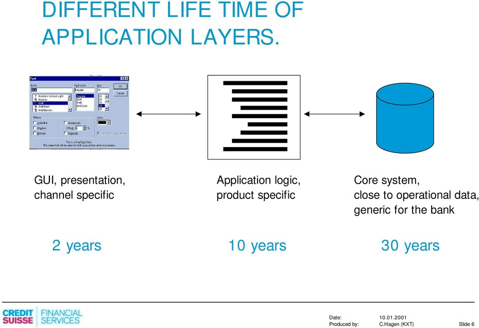Application logic, product specific 10 years Core