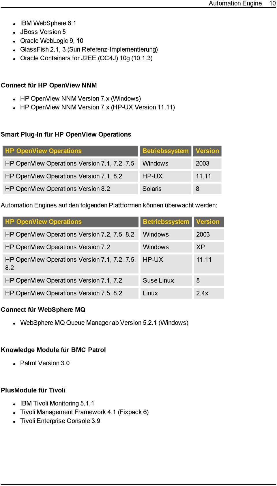5 Windows 2003 HP OpenView Operations Version 7.1, 8.2 HP-UX 11.11 HP OpenView Operations Version 8.