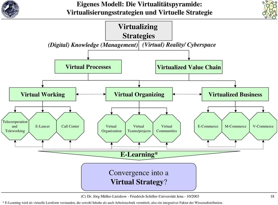 Teams/projects Virtual Communities E-Commerce M-Commerce V-Commerce E-Learning* Convergence into a Virtual Strategy? (C) Dr.