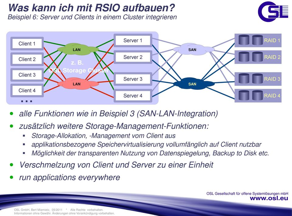 Storage-Management-Funktionen: Storage-Allokation, -Management vom Client aus applikationsbezogene Speichervirtualisierung vollumfänglich auf Client