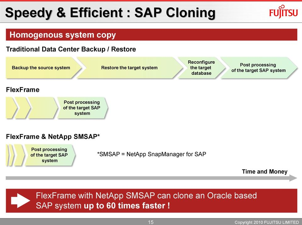 Post processing of the target SAP system FlexFrame & NetApp SMSAP* Post processing of the target SAP system *SMSAP =