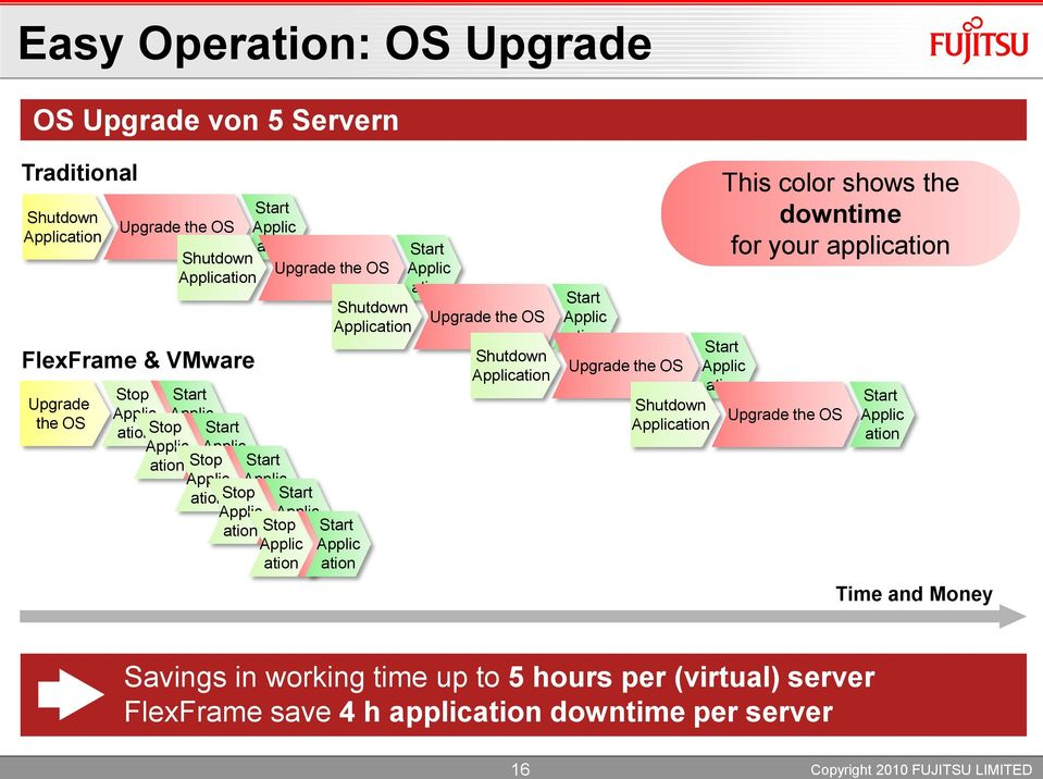 Applic ation ation Shutdown Application ation Upgrade the OS Shutdown Application Start Applic ation Upgrade the OS This color shows the downtime for your application Start Applic