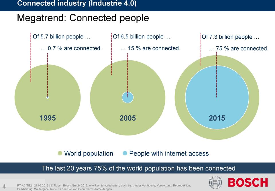 3 billion people 75 % are connected.