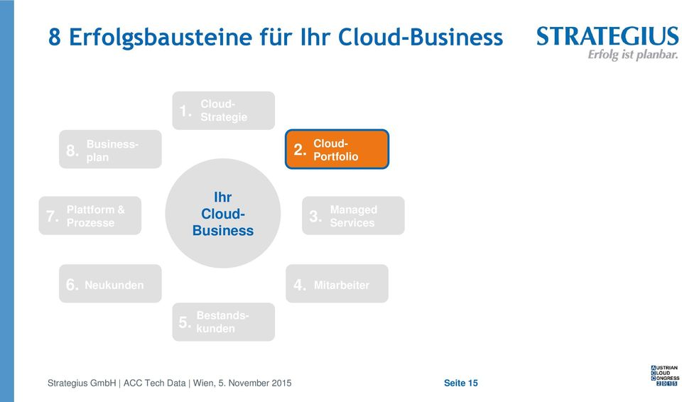 CloudStrategie 2. Ihr CloudBusiness 3. 4.