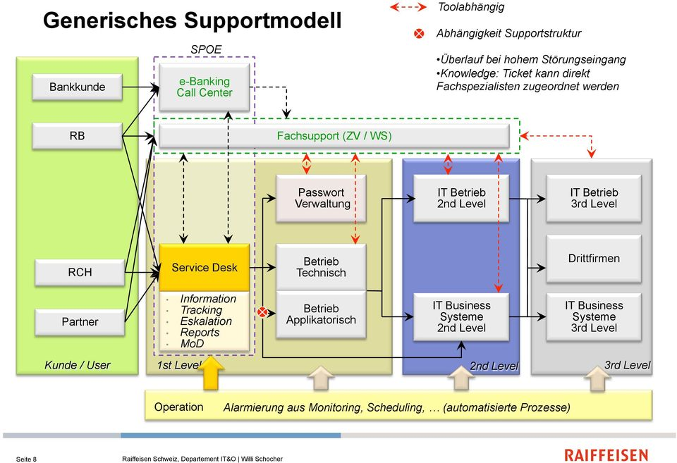 Passwort Verwaltung IT IT RCH Service Desk Technisch Drittfirmen Partner Information Tracking Eskalation Reports MoD