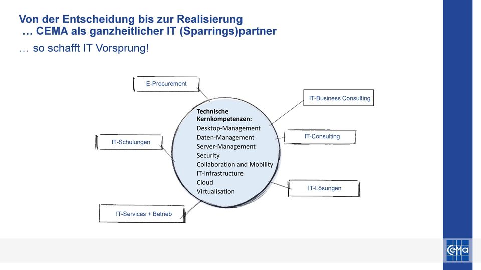 E-Procurement IT-Schulungen Technische Kernkompetenzen: Desktop-Management Daten-Management