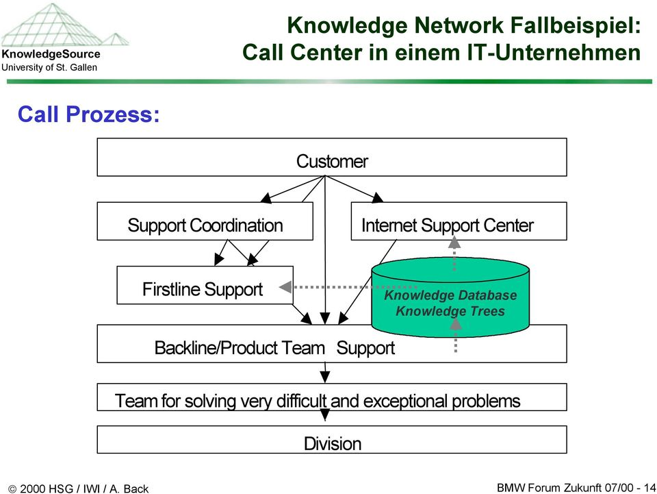 Database Knowledge Trees Backline/Product Team Support Team for solving very