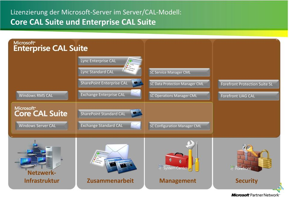 CAL SC Operations Manager CML Forefront UAG CAL SharePoint Server CAL Exchange