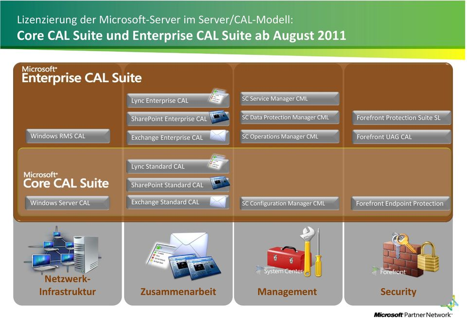 Operations Manager CML Forefront UAG CAL Lync SharePoint Server CAL Exchange SC