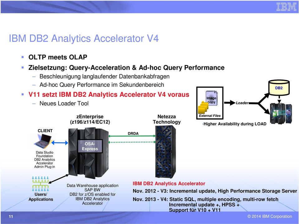 Applications 11 DB2 Image copy Loader External Files Higher Availability during LOAD DRDA OSAExpress Data Warehouse application SAP BW DB2 for z/os enabled for IBM DB2 Analytics Accelerator IBM DB2