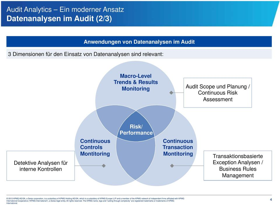 Continuous Risk Assessment Risk/ Performance Detektive Analysen für interne Kontrollen Continuous Controls Montitoring