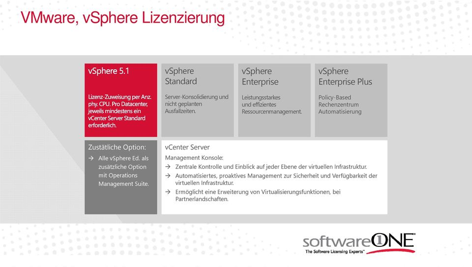 vsphere Enterprise Plus Policy-Based Rechenzentrum Automatisierung Zustätliche Option: Alle vsphere Ed. als zusätzliche Option mit Operations Management Suite.