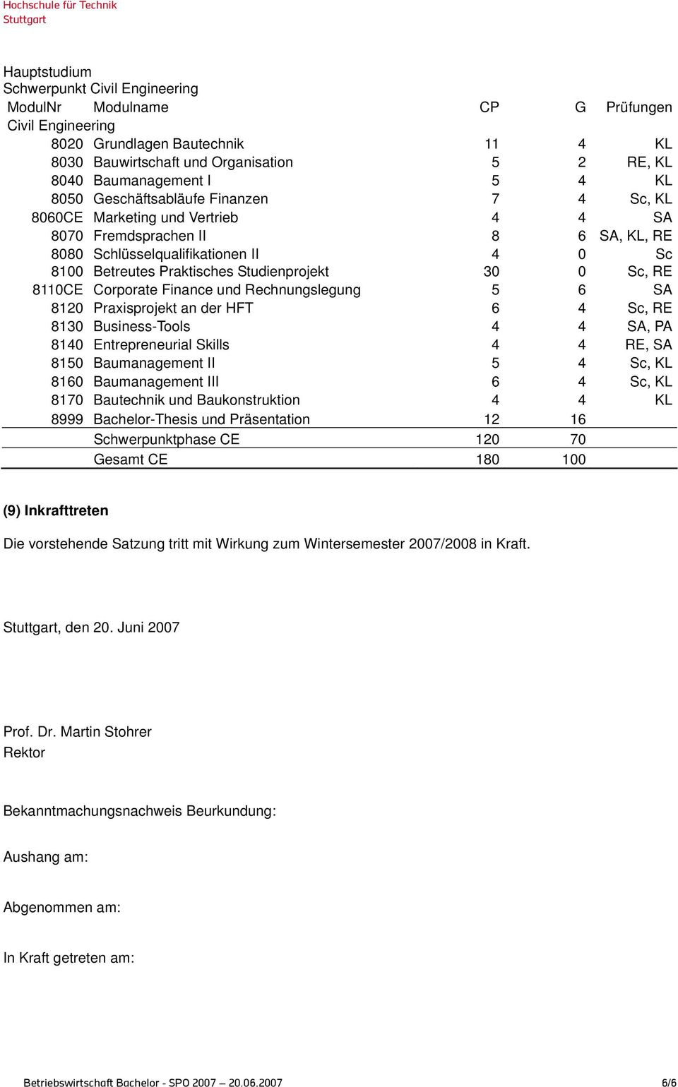 Sc, RE 8110CE Corporate Finance und Rechnungslegung 5 6 SA 8120 Praxisprojekt an der HFT 6 4 Sc, RE 8130 Business-Tools 4 4 SA, PA 8140 Entrepreneurial Skills 4 4 RE, SA 8150 Baumanagement II 5 4 Sc,