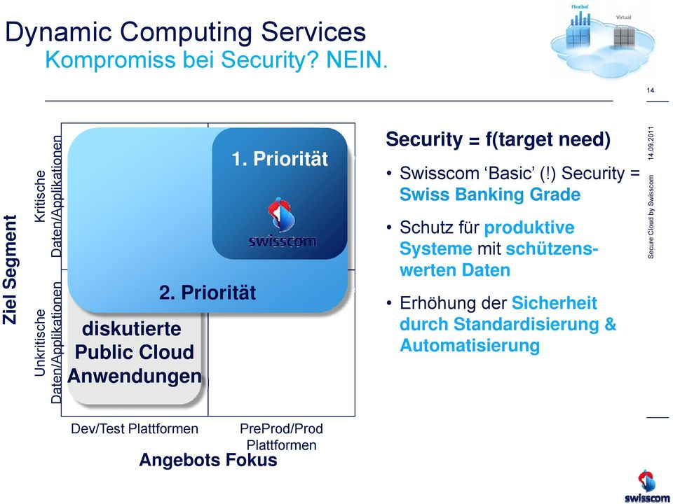 Pi Prioritätität Oft diskutierte Public Cloud Anwendungen 1. Priorität Security = f(target need) Swisscom Basic (!