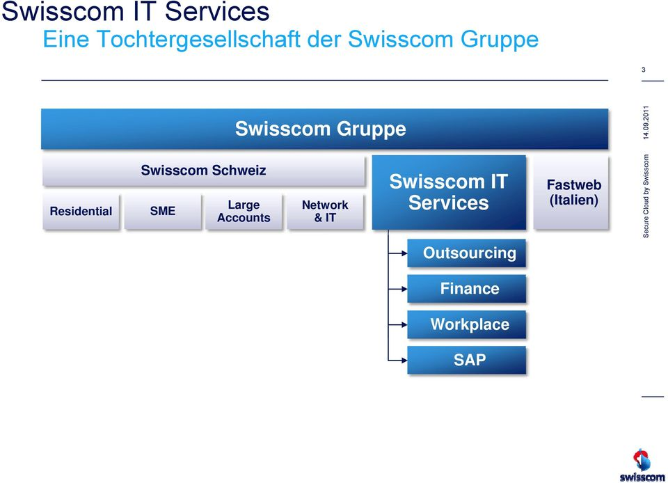 SME Accounts Network & IT Swisscom IT Services Fastweb