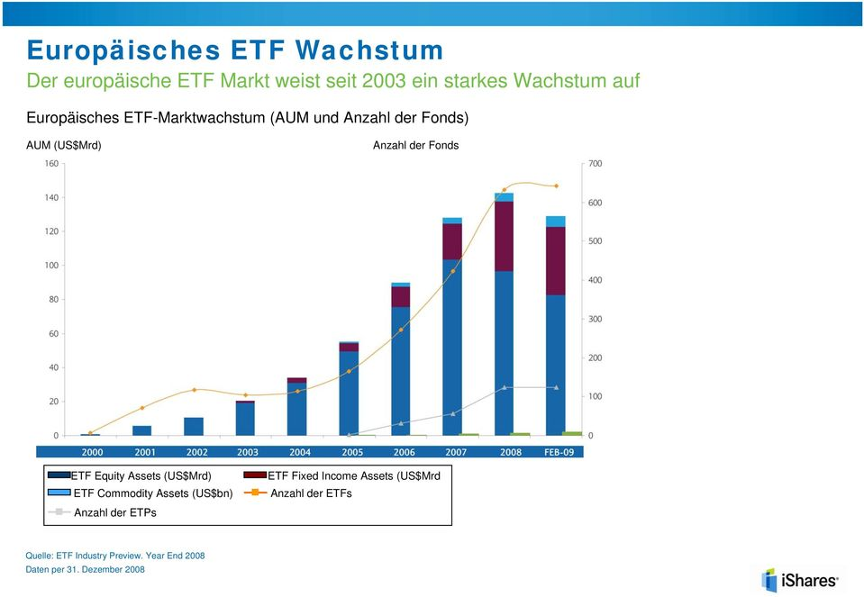 Equity Assets (US$Mrd) ETF Commodity Assets (US$bn) Anzahl der ETPs ETF Fixed Income Assets