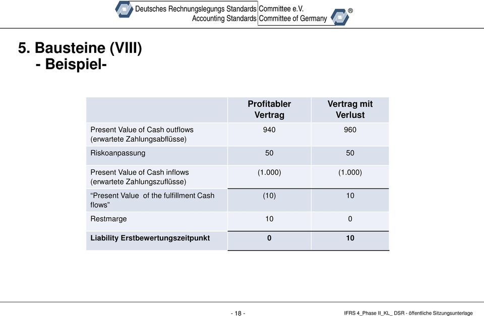 Cash inflows (erwartete Zahlungszuflüsse) Present Value of the fulfillment Cash flows (1.000) (1.