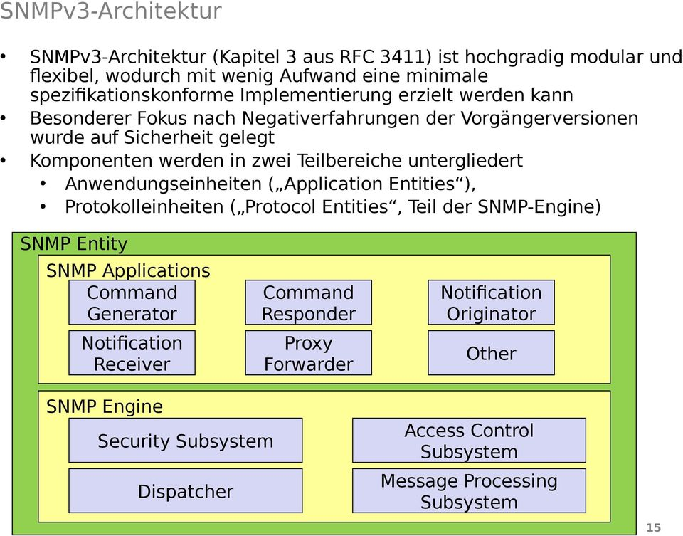 untergliedert Anwendungseinheiten ( Application Entities ), Protokolleinheiten ( Protocol Entities, Teil der SNMP-Engine) SNMP Entity SNMP Applications Command Generator