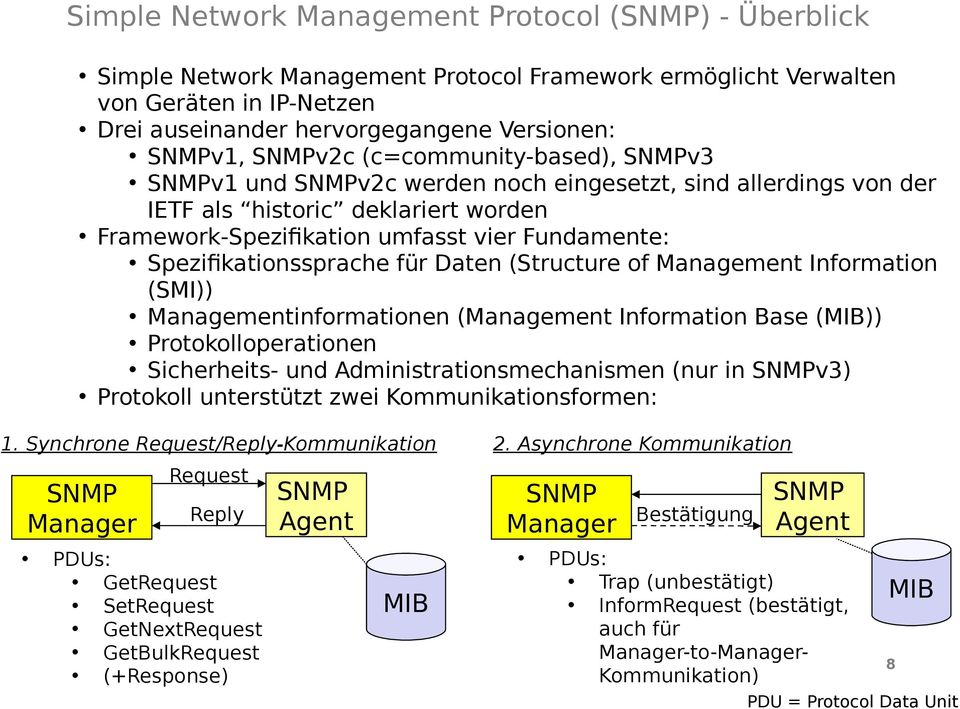 Spezifikationssprache für Daten (Structure of Management Information (SMI)) Managementinformationen (Management Information Base (MIB)) Protokolloperationen Sicherheits- und