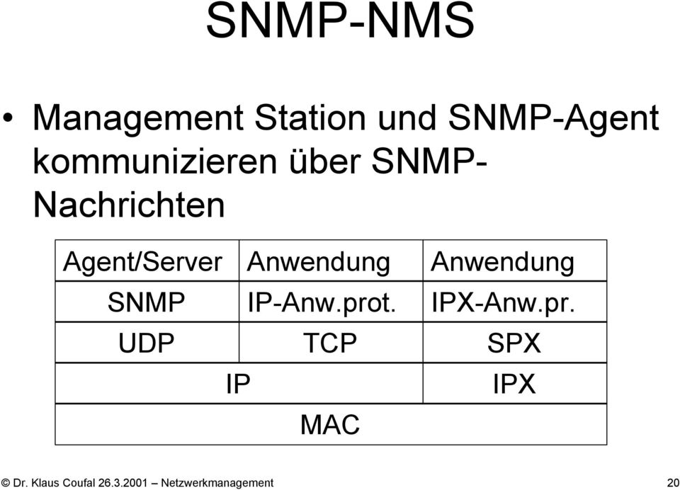 Anwendung SNMP IP-Anw.prot.
