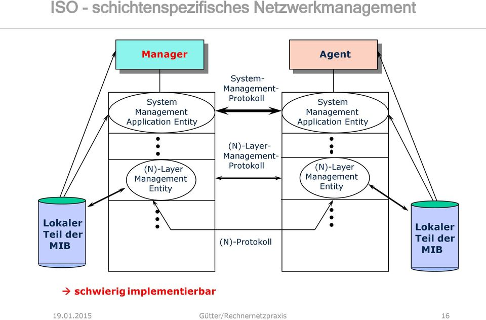 Management Entity (N)-Layer- Management- Protokoll (N)-Layer Management Entity Lokaler Teil