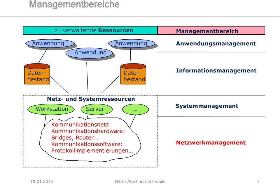 Workstation Server Systemmanagement Kommunikationsnetz Kommunikationshardware: Bridges, Router.