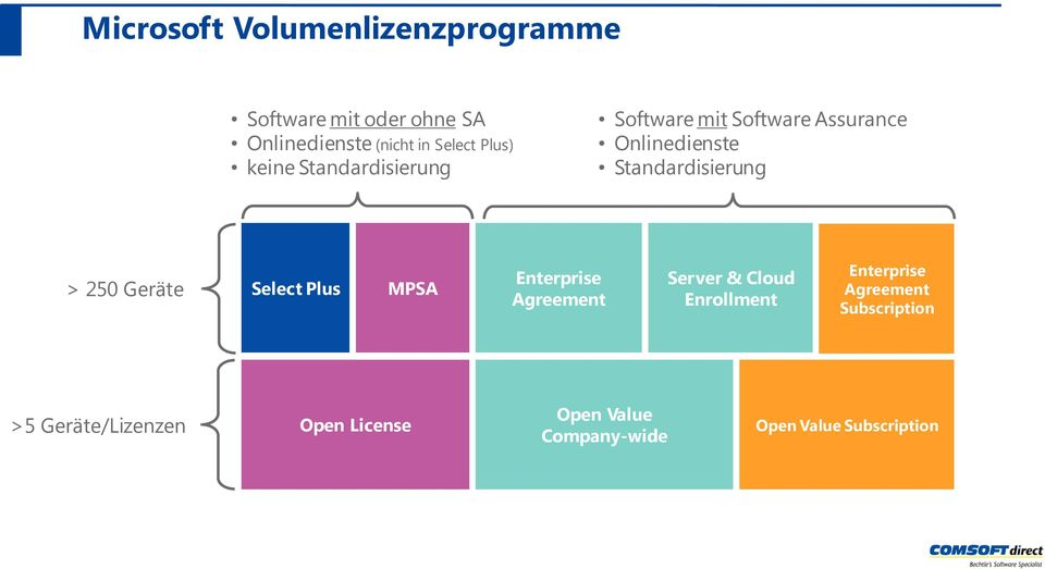 > 250 Geräte Select Plus MPSA Enterprise Agreement Server & Cloud Enrollment Enterprise