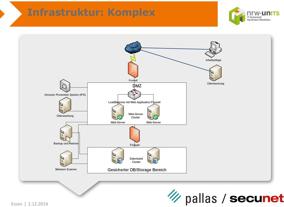 Firewall Überwachung Web-Server Web-Server Cluster Web-Server Backup und