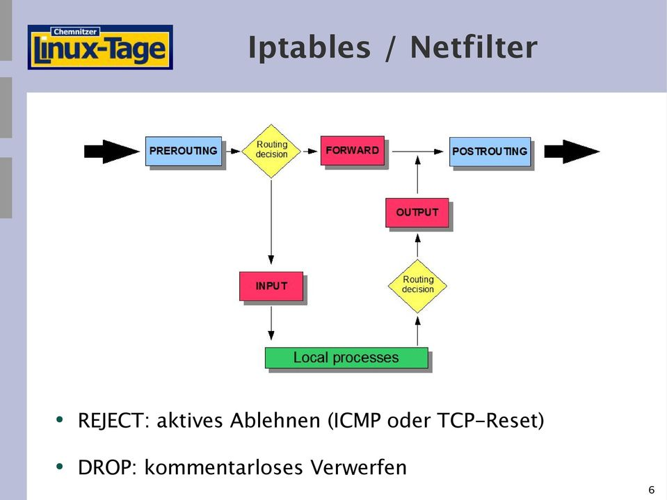 (ICMP oder TCP-Reset)