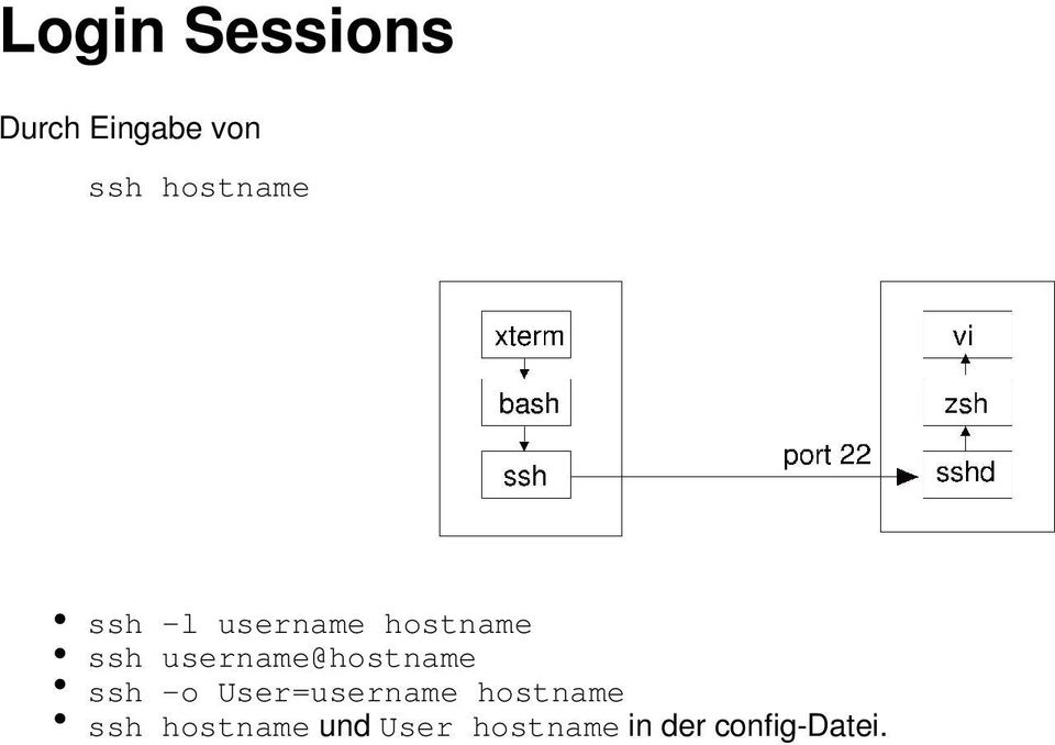 username@hostname ssh -o User=username