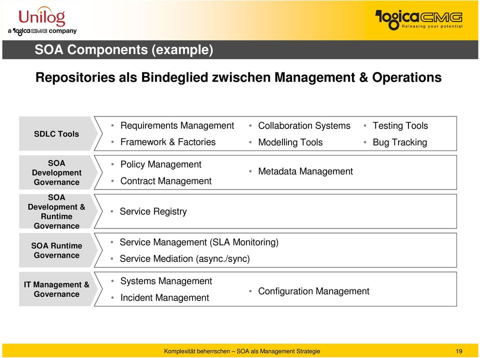 Management Metadata Management SOA Development & Runtime Governance Service Registry SOA Runtime Governance Service Management (SLA