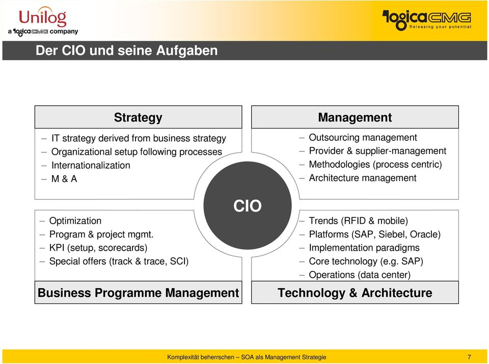 KPI (setup, scorecards) Special offers (track & trace, SCI) CIO Management Outsourcing management Provider & supplier-management